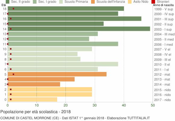 Grafico Popolazione in età scolastica - Castel Morrone 2018