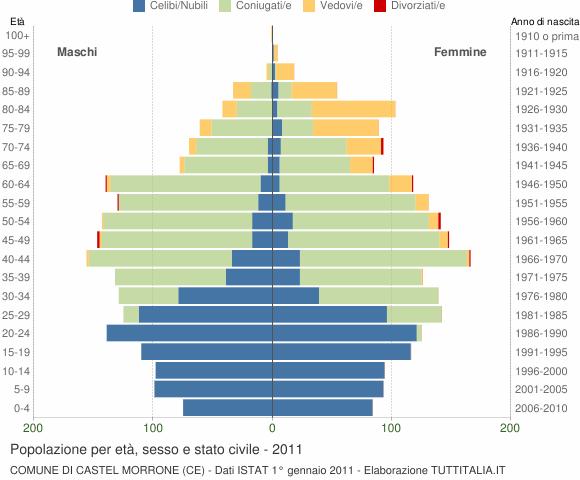 Grafico Popolazione per età, sesso e stato civile Comune di Castel Morrone (CE)