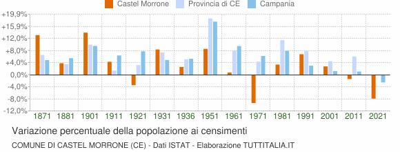 Grafico variazione percentuale della popolazione Comune di Castel Morrone (CE)