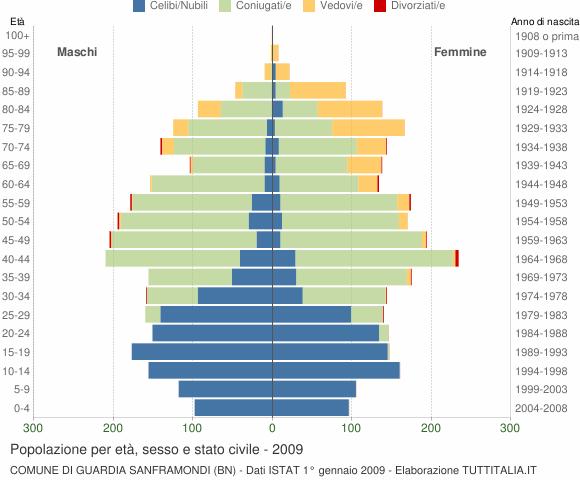 Grafico Popolazione per età, sesso e stato civile Comune di Guardia Sanframondi (BN)