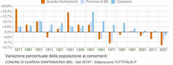 Grafico variazione percentuale della popolazione Comune di Guardia Sanframondi (BN)