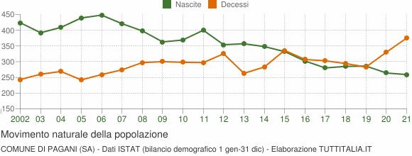 Grafico movimento naturale della popolazione Comune di Pagani (SA)