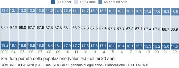 Grafico struttura della popolazione Comune di Pagani (SA)