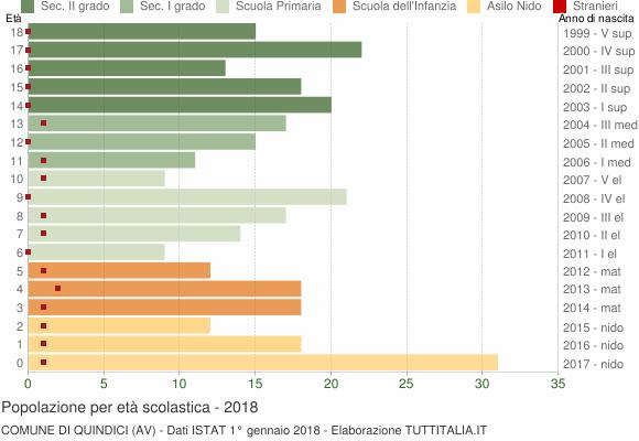 Grafico Popolazione in età scolastica - Quindici 2018