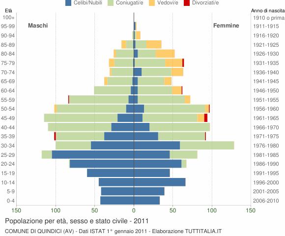 Grafico Popolazione per età, sesso e stato civile Comune di Quindici (AV)