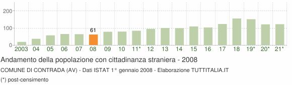 Grafico andamento popolazione stranieri Comune di Contrada (AV)