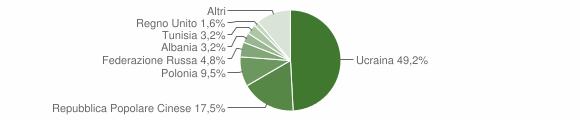 Grafico cittadinanza stranieri - Contrada 2007