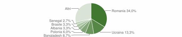 Grafico cittadinanza stranieri - Contrada 2019