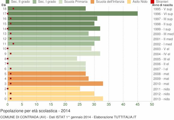 Grafico Popolazione in età scolastica - Contrada 2014