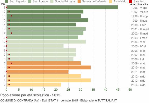 Grafico Popolazione in età scolastica - Contrada 2015