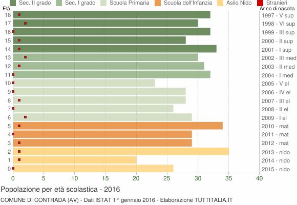 Grafico Popolazione in età scolastica - Contrada 2016