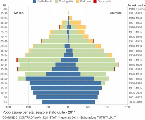Grafico Popolazione per età, sesso e stato civile Comune di Contrada (AV)