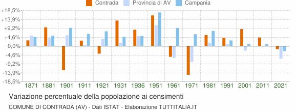 Grafico variazione percentuale della popolazione Comune di Contrada (AV)