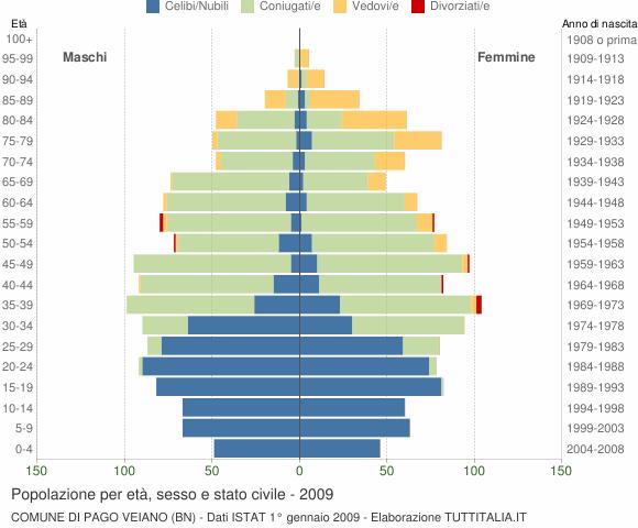 Grafico Popolazione per età, sesso e stato civile Comune di Pago Veiano (BN)