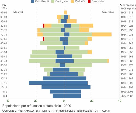 Grafico Popolazione per età, sesso e stato civile Comune di Pietraroja (BN)
