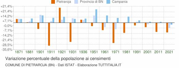 Grafico variazione percentuale della popolazione Comune di Pietraroja (BN)