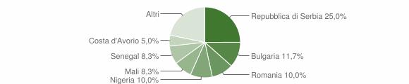 Grafico cittadinanza stranieri - Sant'Angelo all'Esca 2019