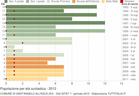 Grafico Popolazione in età scolastica - Sant'Angelo all'Esca 2012