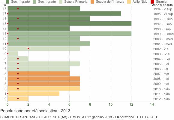 Grafico Popolazione in età scolastica - Sant'Angelo all'Esca 2013