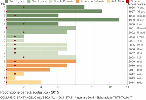 Grafico Popolazione in età scolastica - Sant'Angelo all'Esca 2015