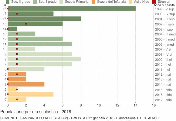 Grafico Popolazione in età scolastica - Sant'Angelo all'Esca 2018