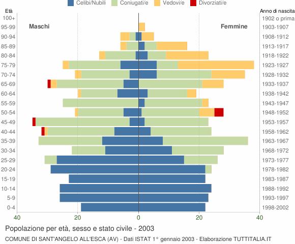 Grafico Popolazione per età, sesso e stato civile Comune di Sant'Angelo all'Esca (AV)