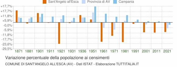 Grafico variazione percentuale della popolazione Comune di Sant'Angelo all'Esca (AV)