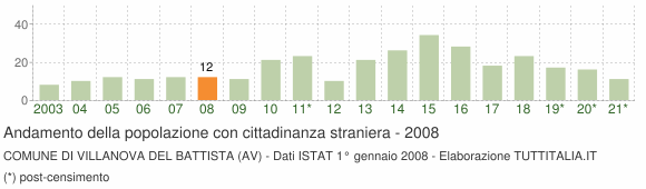 Grafico andamento popolazione stranieri Comune di Villanova del Battista (AV)