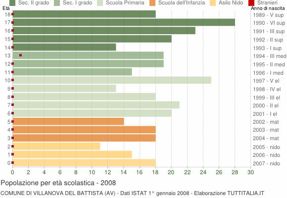 Grafico Popolazione in età scolastica - Villanova del Battista 2008