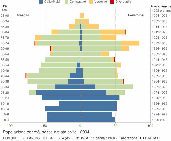 Grafico Popolazione per età, sesso e stato civile Comune di Villanova del Battista (AV)