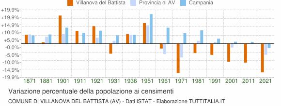 Grafico variazione percentuale della popolazione Comune di Villanova del Battista (AV)