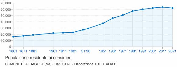 Grafico andamento storico popolazione Comune di Afragola (NA)