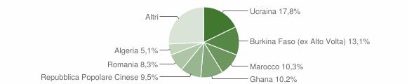 Grafico cittadinanza stranieri - Afragola 2019