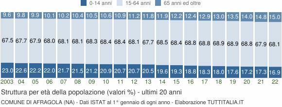 Grafico struttura della popolazione Comune di Afragola (NA)