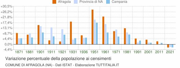 Grafico variazione percentuale della popolazione Comune di Afragola (NA)