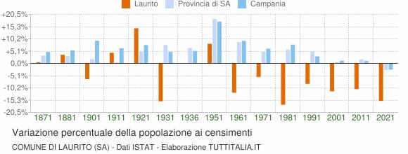 Grafico variazione percentuale della popolazione Comune di Laurito (SA)