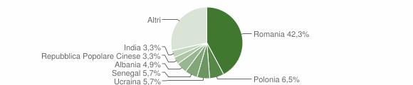 Grafico cittadinanza stranieri - Marzano Appio 2017