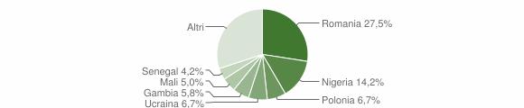 Grafico cittadinanza stranieri - Marzano Appio 2019