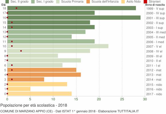 Grafico Popolazione in età scolastica - Marzano Appio 2018