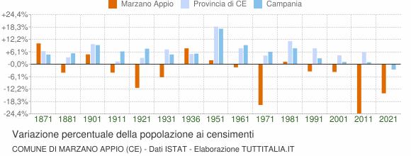 Grafico variazione percentuale della popolazione Comune di Marzano Appio (CE)