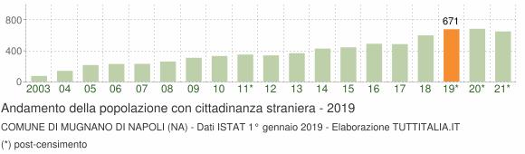 Grafico andamento popolazione stranieri Comune di Mugnano di Napoli (NA)