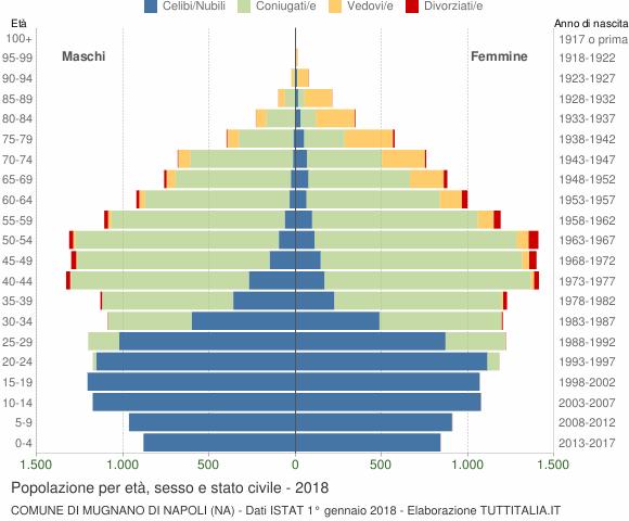 Grafico Popolazione per età, sesso e stato civile Comune di Mugnano di Napoli (NA)