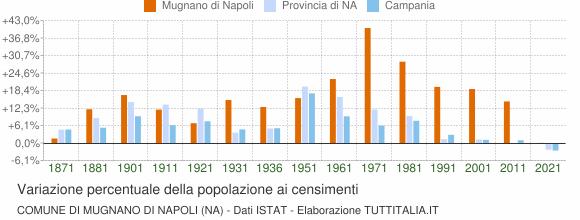 Grafico variazione percentuale della popolazione Comune di Mugnano di Napoli (NA)