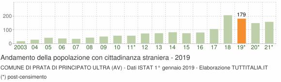 Grafico andamento popolazione stranieri Comune di Prata di Principato Ultra (AV)
