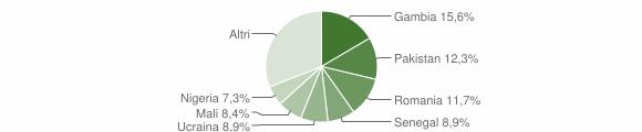 Grafico cittadinanza stranieri - Prata di Principato Ultra 2019