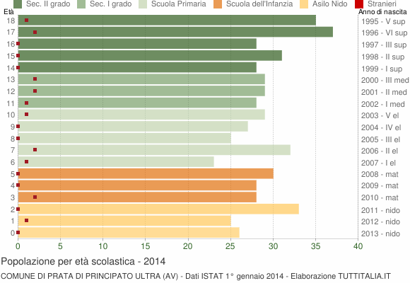 Grafico Popolazione in età scolastica - Prata di Principato Ultra 2014