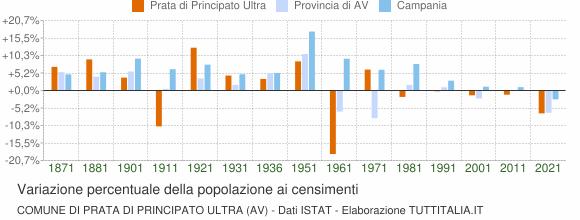 Grafico variazione percentuale della popolazione Comune di Prata di Principato Ultra (AV)