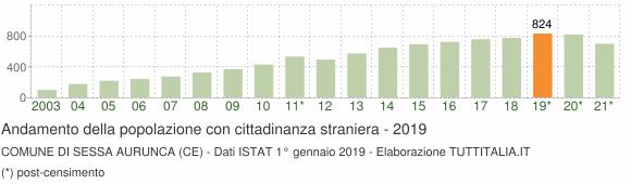 Grafico andamento popolazione stranieri Comune di Sessa Aurunca (CE)
