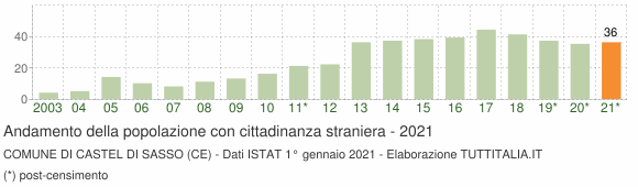 Grafico andamento popolazione stranieri Comune di Castel di Sasso (CE)