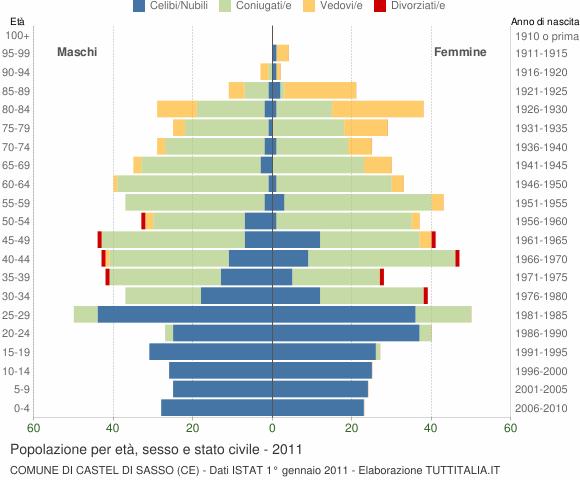 Grafico Popolazione per età, sesso e stato civile Comune di Castel di Sasso (CE)